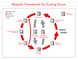 Register today for Scrum@Scale guaranteed to run on October 23-24 in Minneapolis, MN