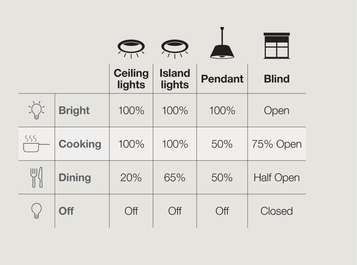 a general scene layout for when cooking, dining, or just want bright lighting.