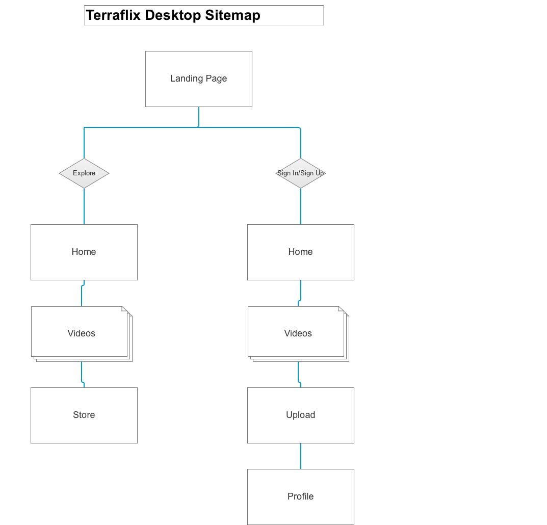 Simple Sitemap