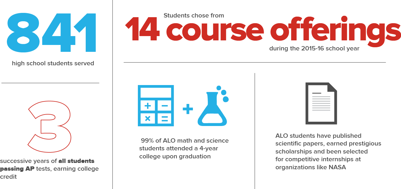 RESULTS (2011-2016)  Served  841 high school students  Students chose from 14 course offerings during the 2015-16 school year  Three successive years of  all students passing AP tests, earning college credit   99% of ALO math and science students attended a 4-year college upon graduation  ALO students have  published scientific papers, earned prestigious scholarships and been selected for competitive internships at organizations like  NASA