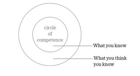 Warren Buffett's Circle of Competence ( image source )