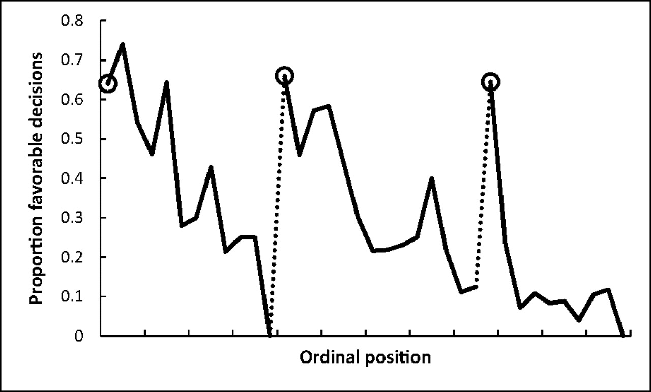 """""""Proportion of rulings in favor of the prisoners by ordinal position. Circled points indicate the first decision in each of the three decision sessions; tick marks on  x axis denote every third case; dotted line denotes food break. Because unequal session lengths resulted in a low number of cases for some of the later ordinal positions, the graph is based on the first 95% of the data from each session."""" ( image source )"""
