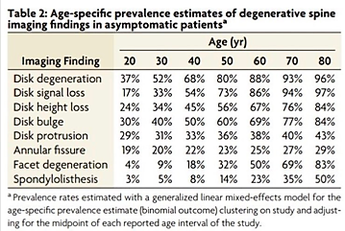 key word is asymptomatic, none of these patients had any pain, yet they had positive findings ( image source )