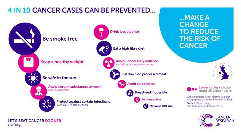 Image courtesy of Cancer Research UK