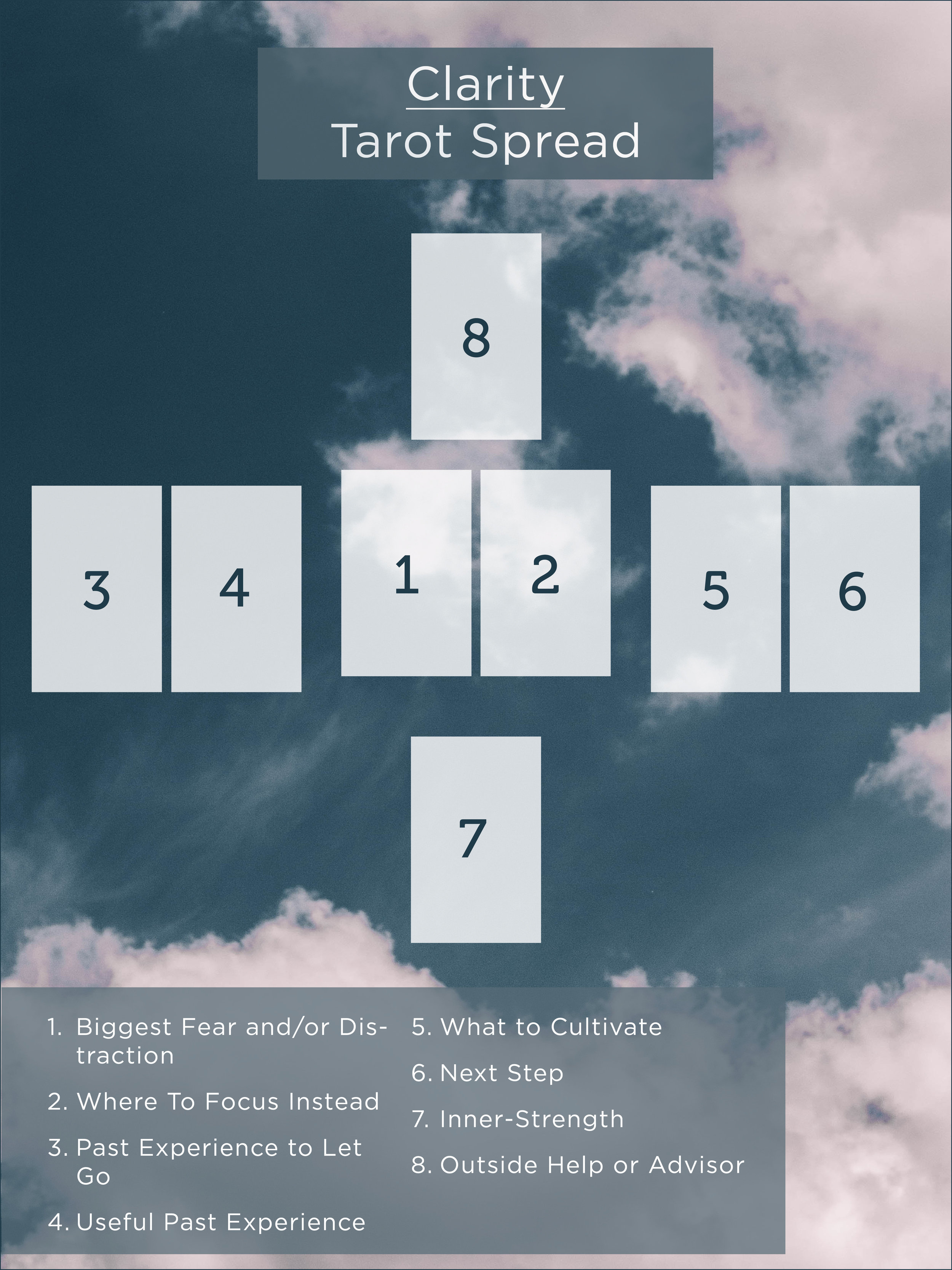A Tarot Spread for Clarity in Moments of Confusion or Indecision