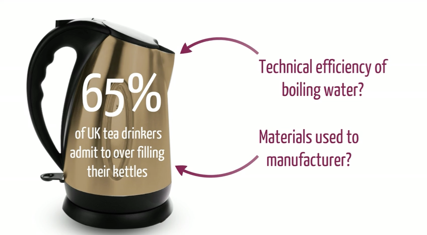 Sustainability issues: the electric tea kettle. Acaroglu, L. (2013)