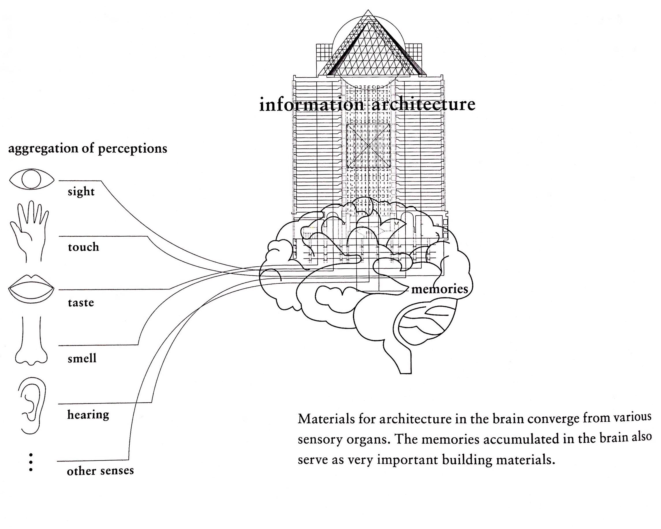 Information architecture.Hara, K.Designing Design. P. 156. (2015)