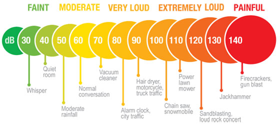 Chart showing basic sounds in a decibel scale - Sound Instruction (2014)
