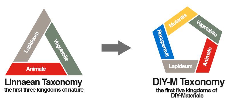 Adaptation of taxonomy for DIY-Materials. Five Kingdoms of DIY-Materials for Design (2017).