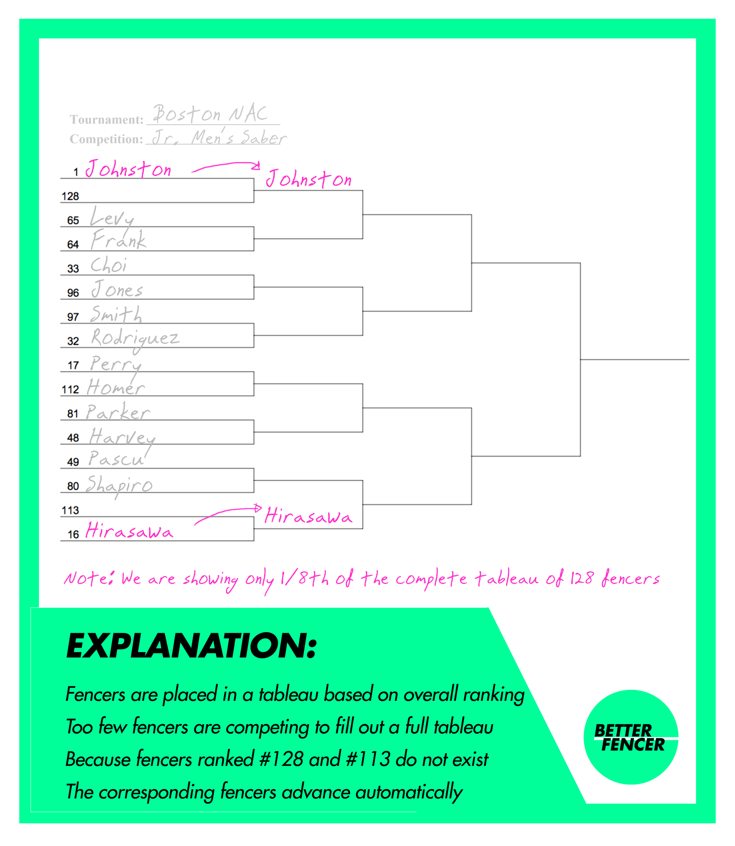 Fencing bracket showing how seeds are distributed and how byes are given for the highest ranked fencers