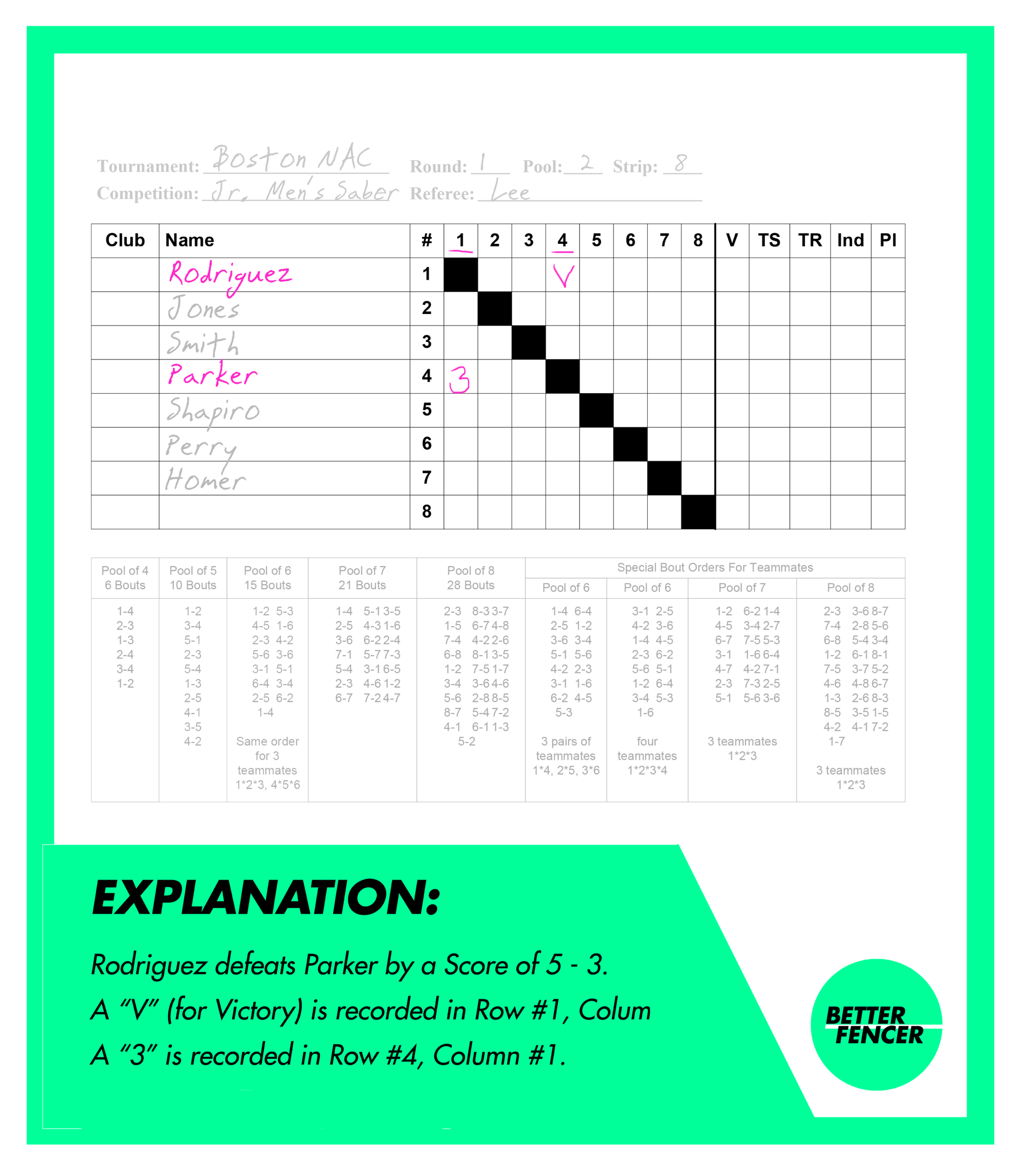 Fencing pool sheet, showing how to find the results of completed pool bouts between specific fencers.