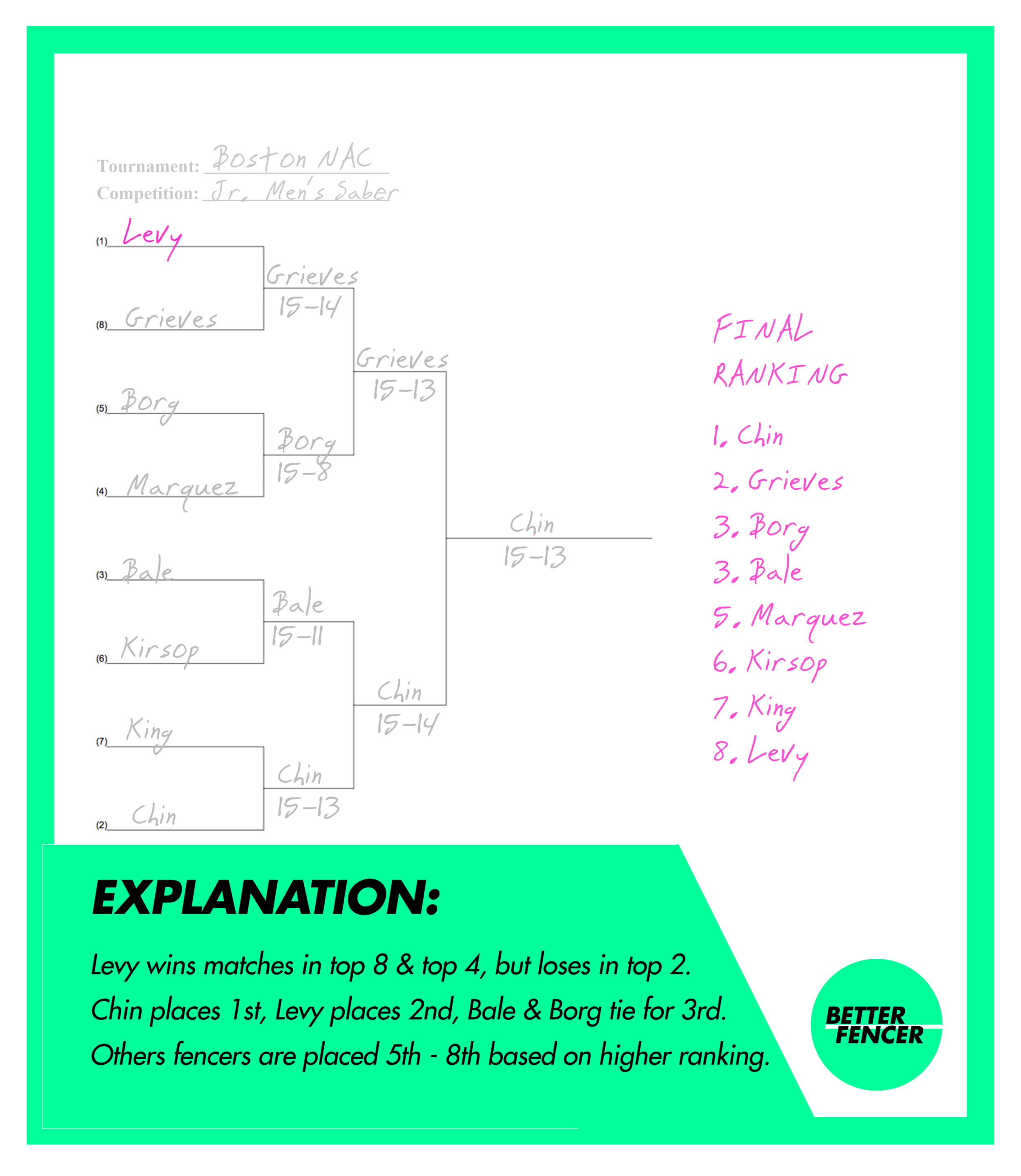 Fencing tableau that shows a completed bracket with final tournament placement for induvidual fencers