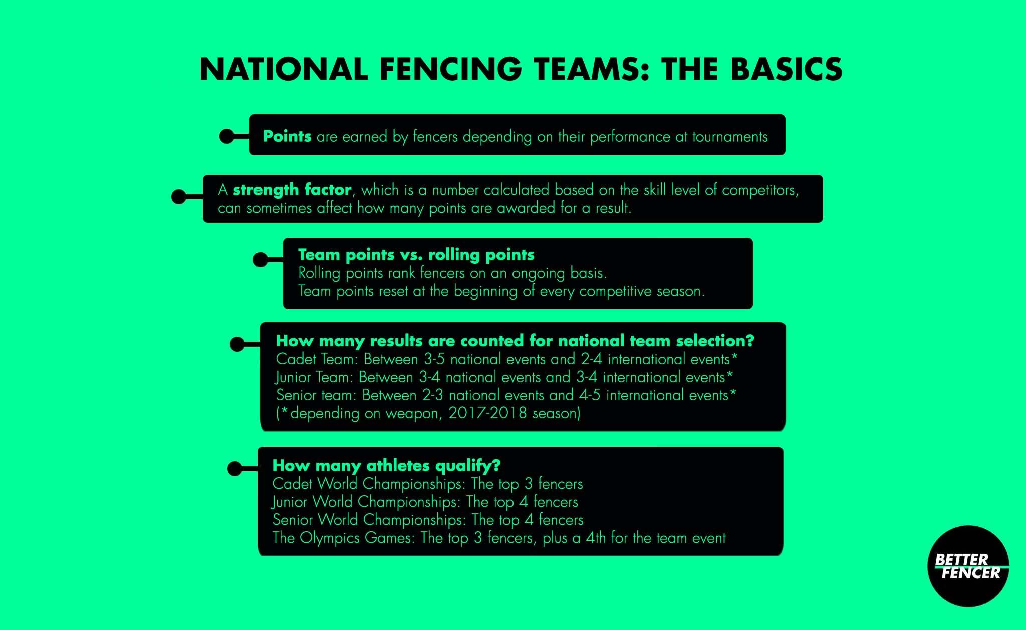 US national fencing world team qualification basics