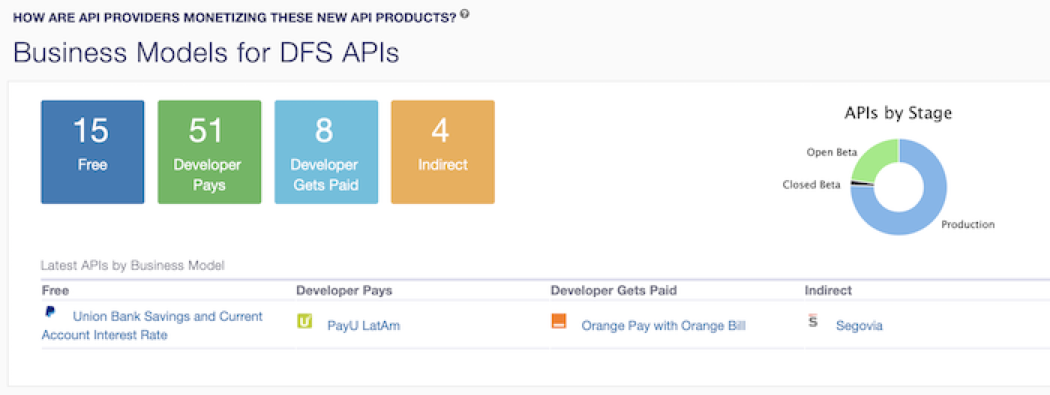 A portion of the Open API Dashboard, assessing APIs by cost and readiness. Courtesy of    CGAP   .