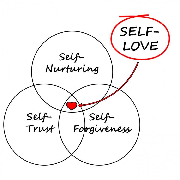 self-love-1-e1451692474671.jpg