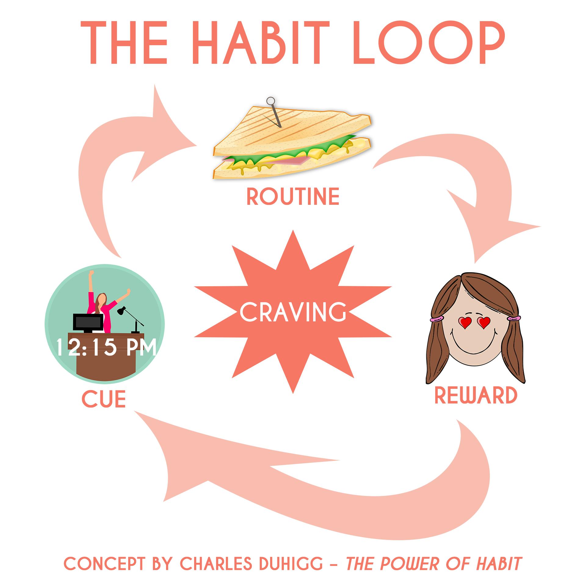 The Habit Loop by Charles Duhigg