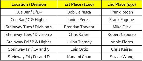 Individual Division Winners.JPG