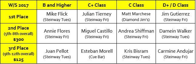 Final 12 Singles Championship.JPG