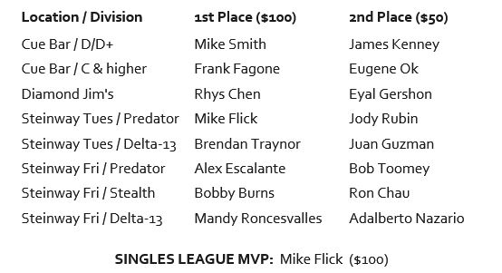 Individual League Winners Payouts.jpg