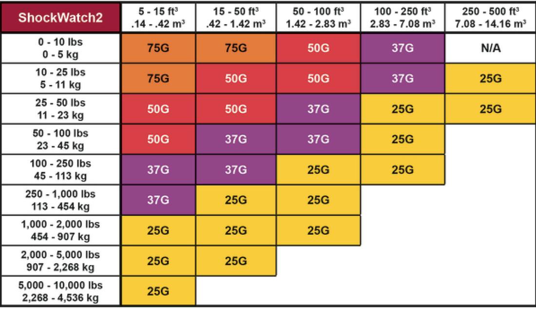 Shockwatch G's level rating chart