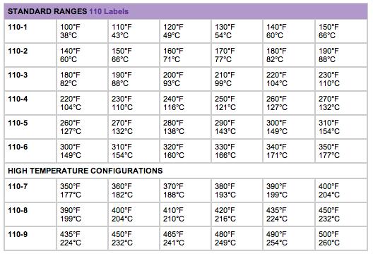 Temperature indicator chart
