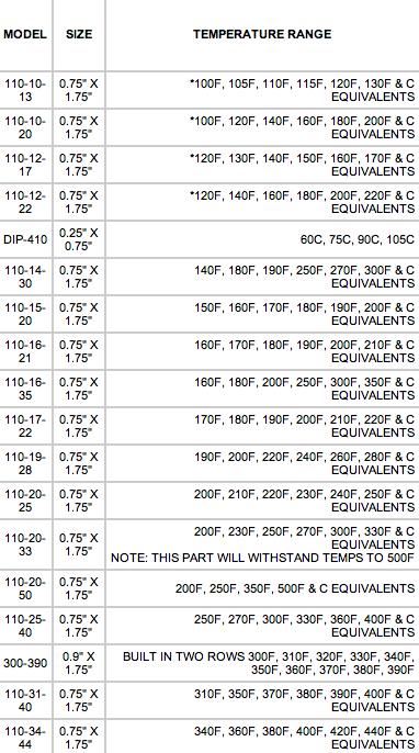 Temperature range for indicator models