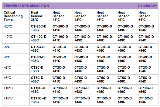 Temperature selection guide
