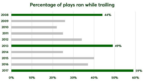 percentage-plays-ran-trailing.jpg