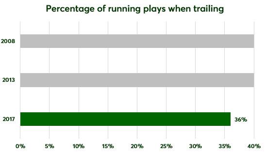 running-plays-when-trailing.jpg
