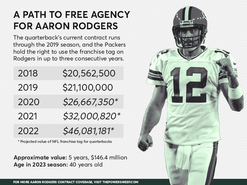 Here's What Aaron Rodgers Likely Wants in His Next Contract