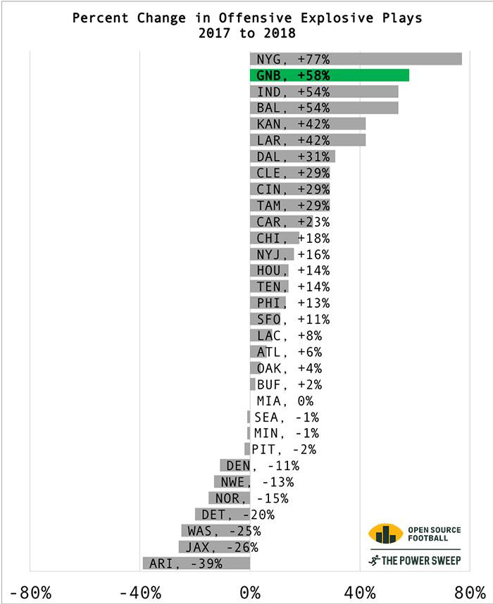 18 - NETXP - Percent Change from 17.jpg