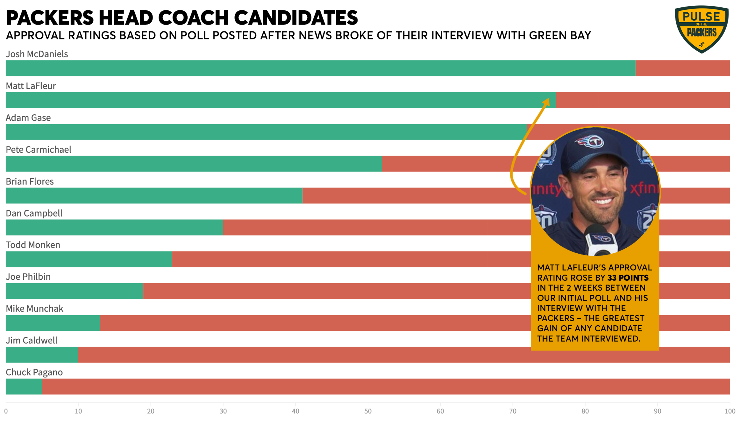 Head Coaching Approval Rating.png