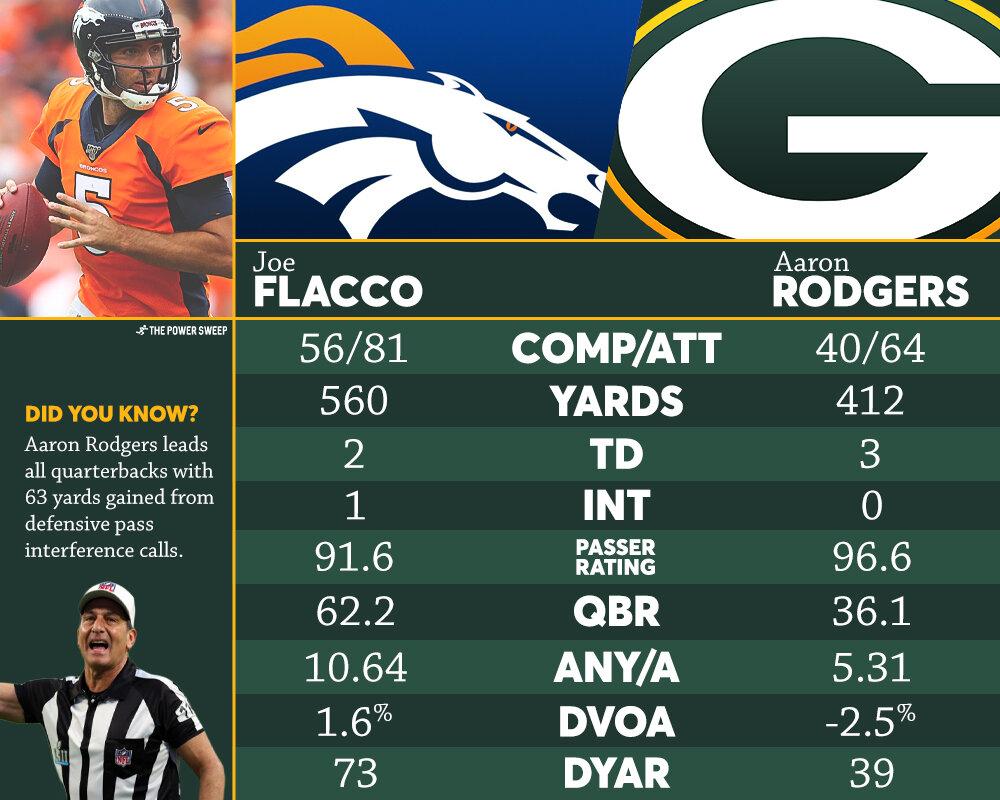 Quarterback-Comparison-2019wk3.jpg