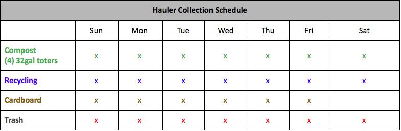 Noodle Bar Hauler Schedule Royal
