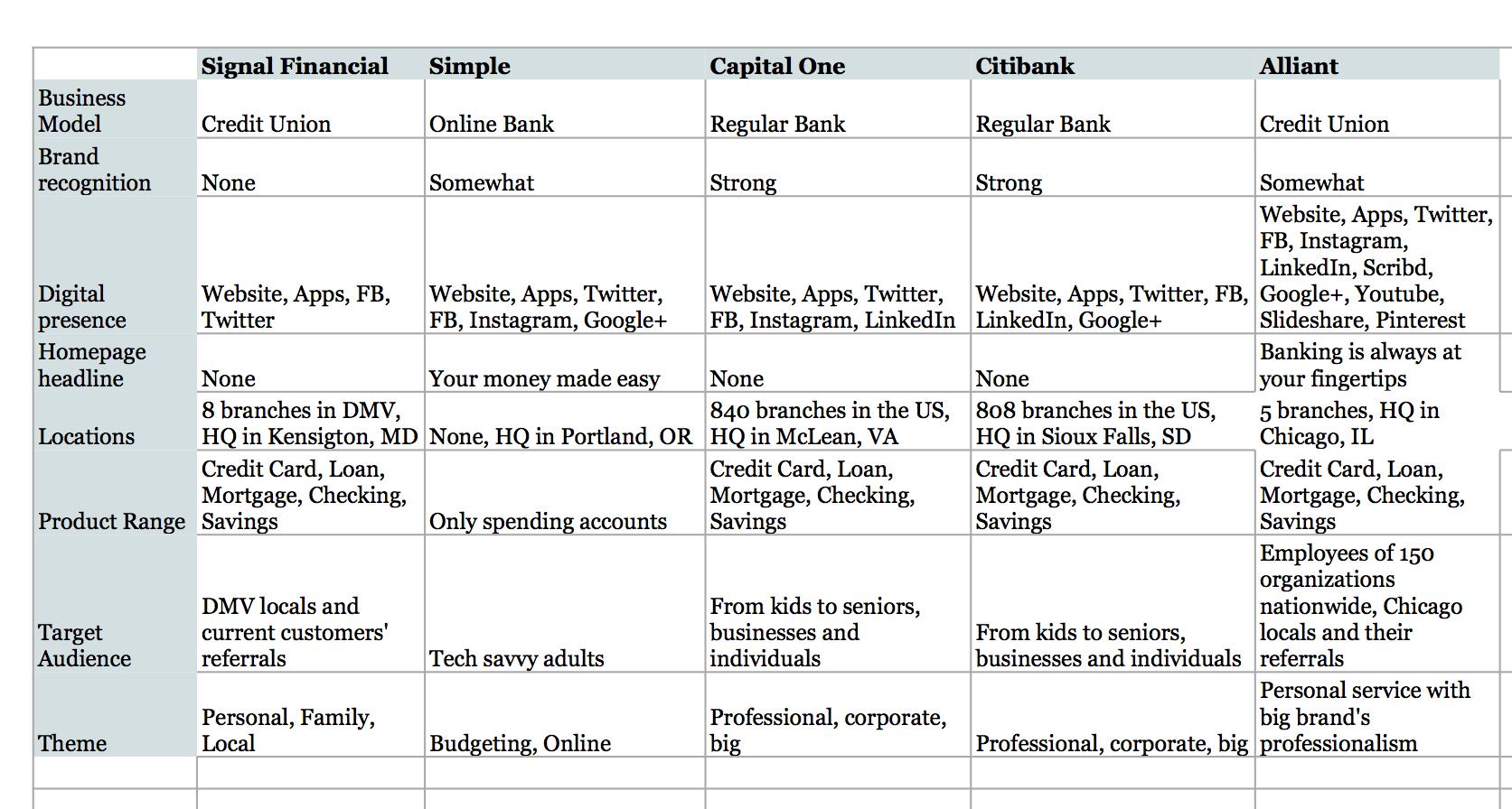 Market positioning chart