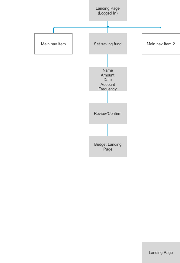 User flow - setting savings fund
