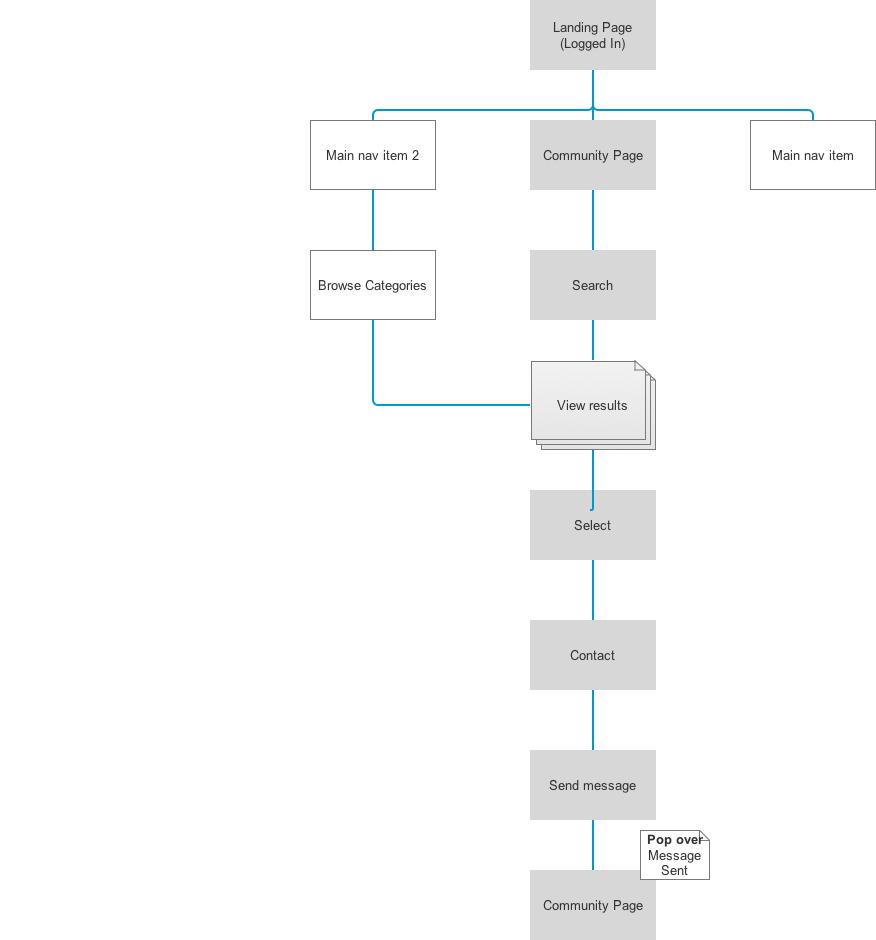 User flow - redeeming affinity program offer