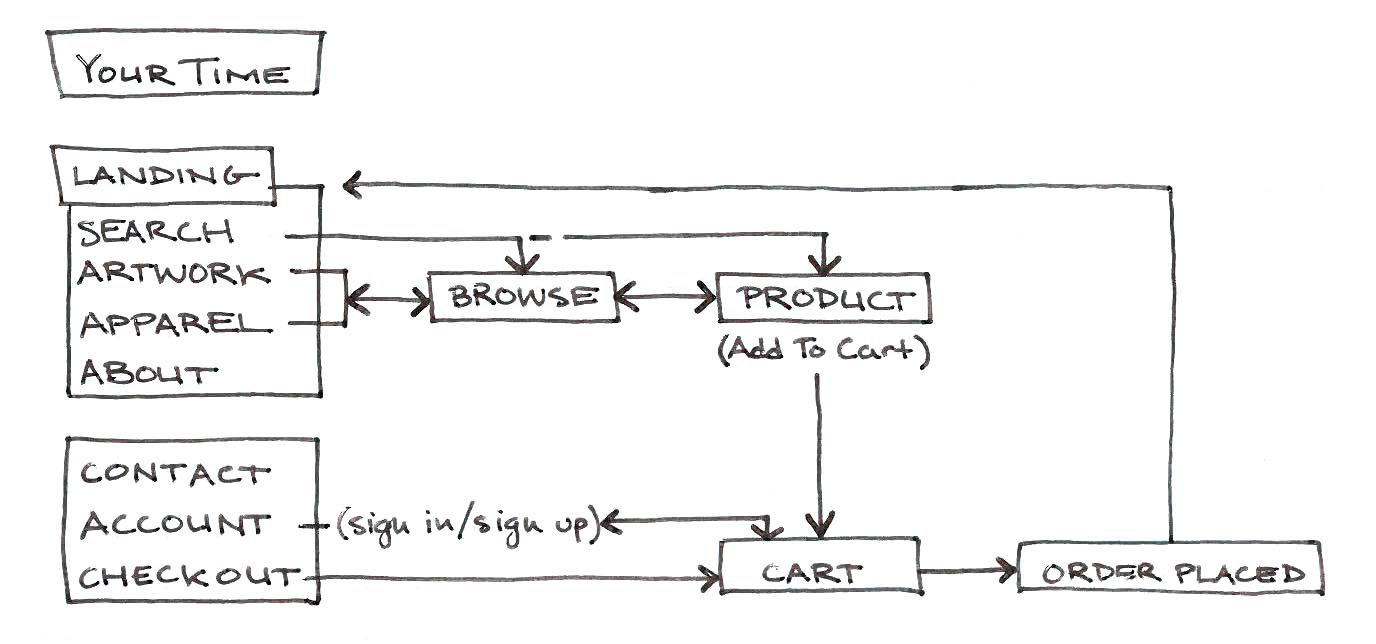Your Time quick user flow