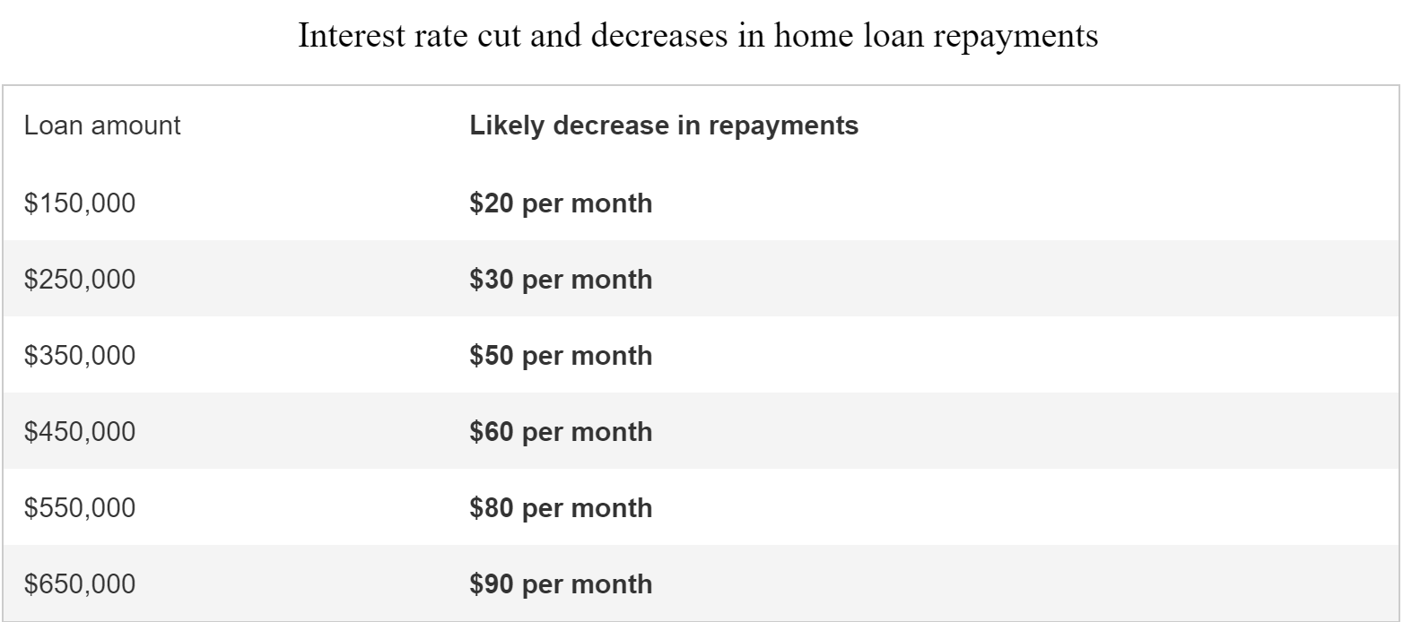 Source: calculated using home loan calculator, assuming 100% passthrough the cut to borrowers.