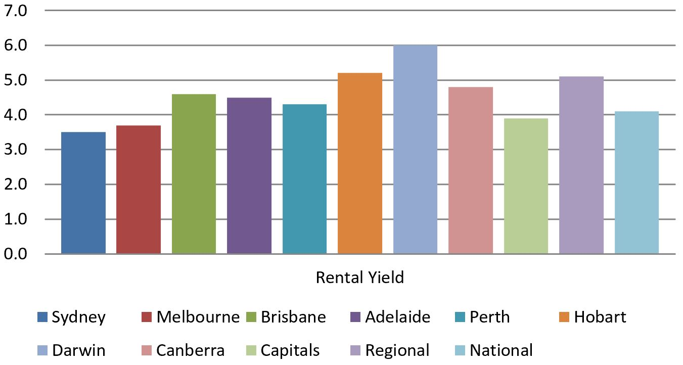 Rental Yield across Australia