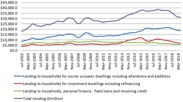 Lending to Households ($million)  Source: ABS