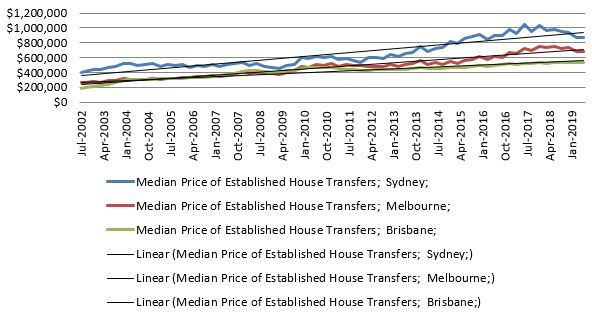 Median House Price ($): Major Capital Cities  Source: ABS