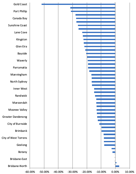 Major Cities/Councils: Lowest Capital Growth by Suburb