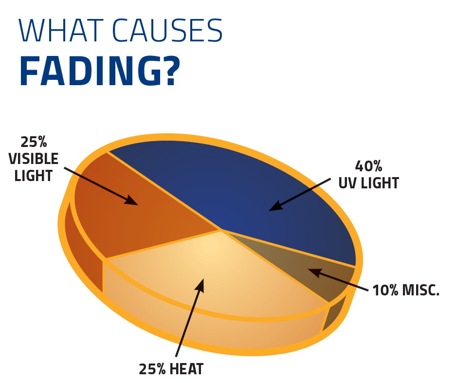 Suntrol_GraphicCharts_WhatCausesFading9-1-17.png