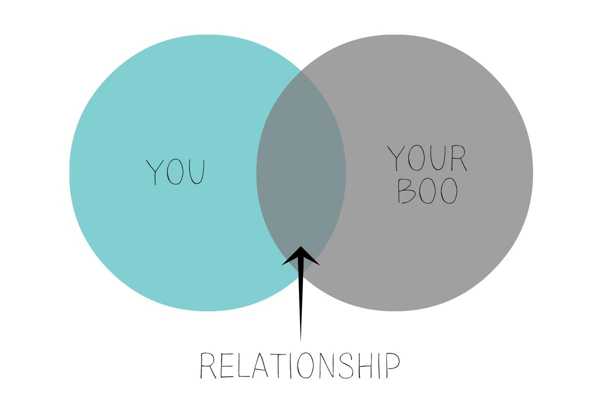 relationship Venn diagram