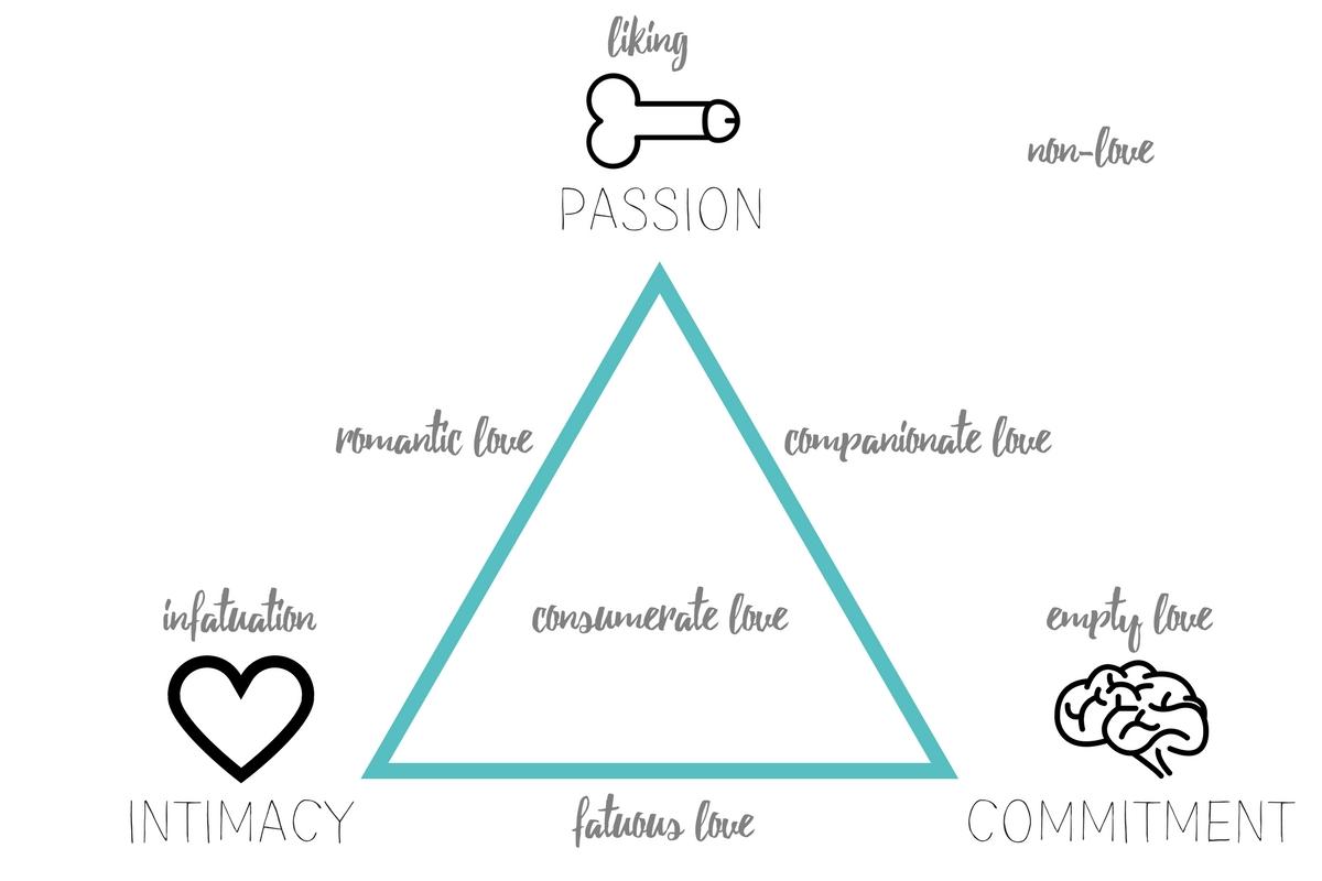 sternberg triangular theory of love