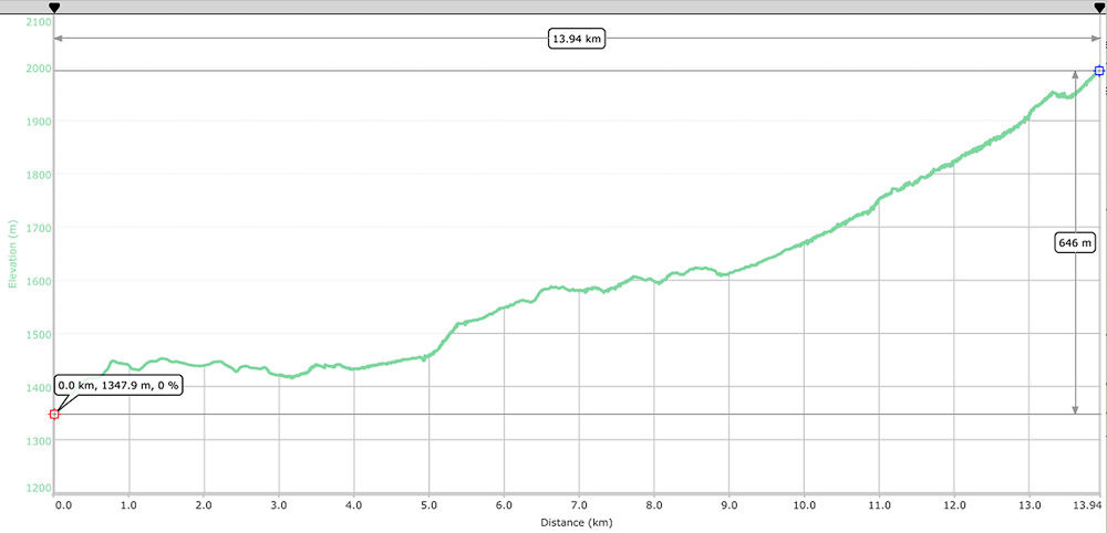 Elevation and distance graph of the hike captured using a Garmin Etrex30x.