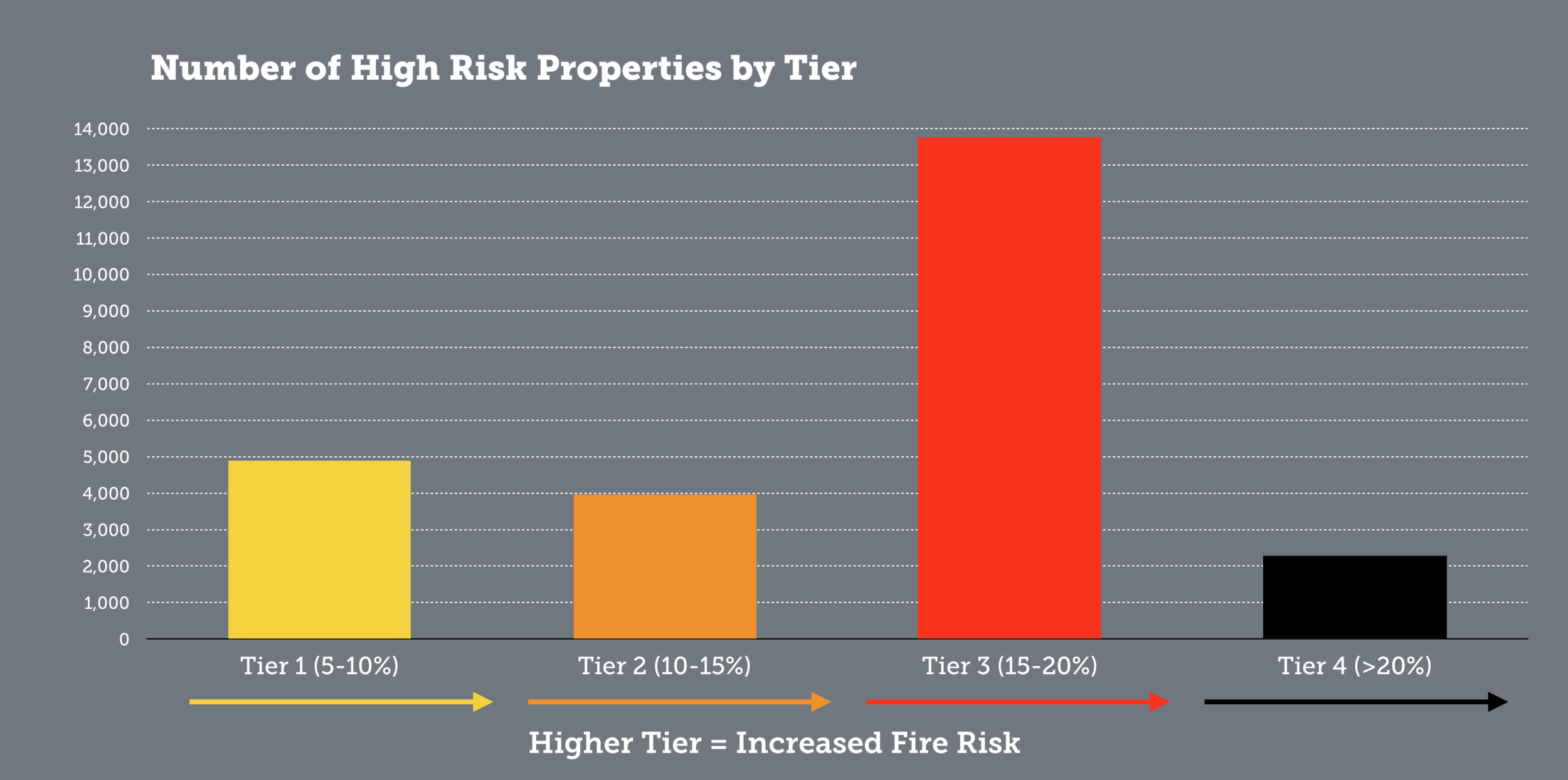 Number of high risk properties by tier, citywide