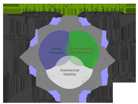 triple_bottom_line.png