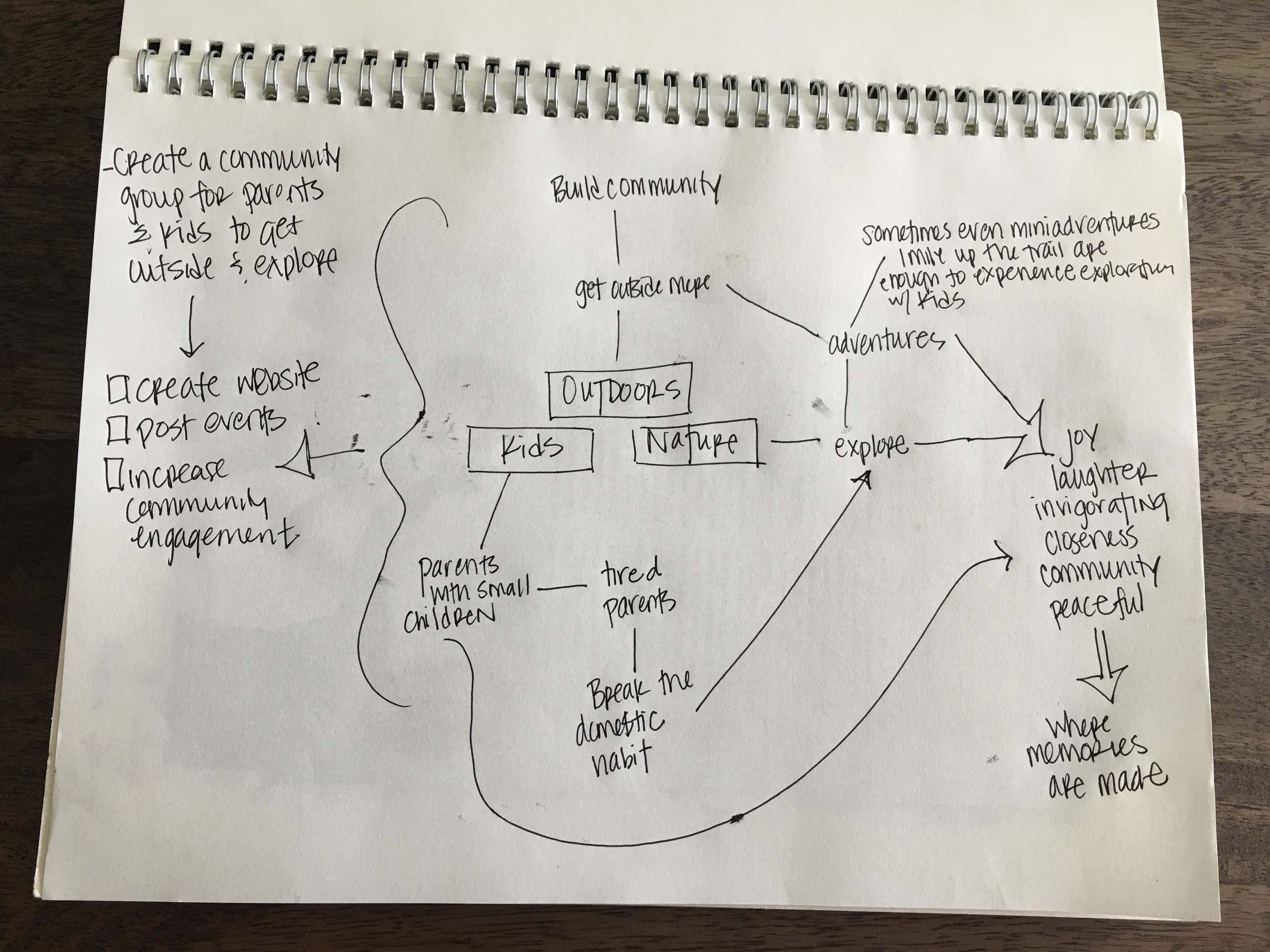 Example of a simple mindmap for this exercise.